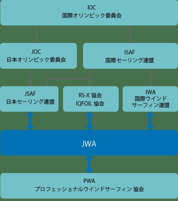 JWAの位置付けの表