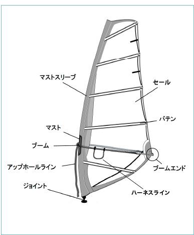ウインドサーフィンの道具のイラスト